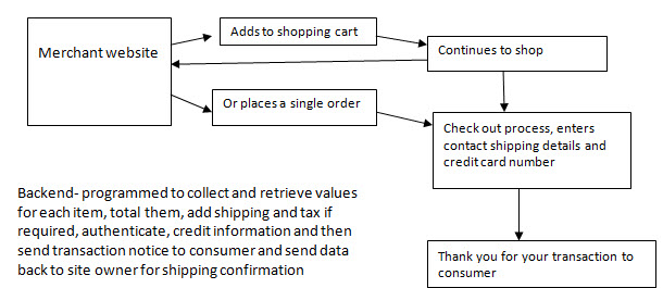 Ecommerce insite creations toronto web design development ecommerce flow chart ccuart Image collections